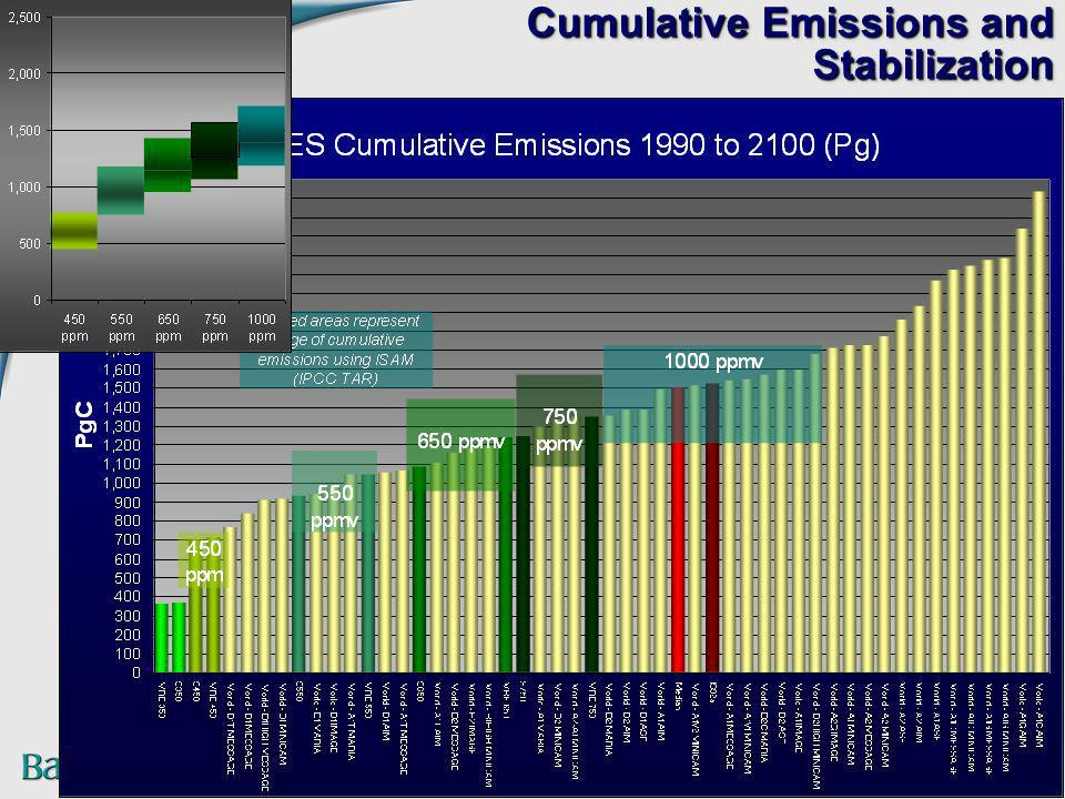 Cumulative Emissions and Stabilization