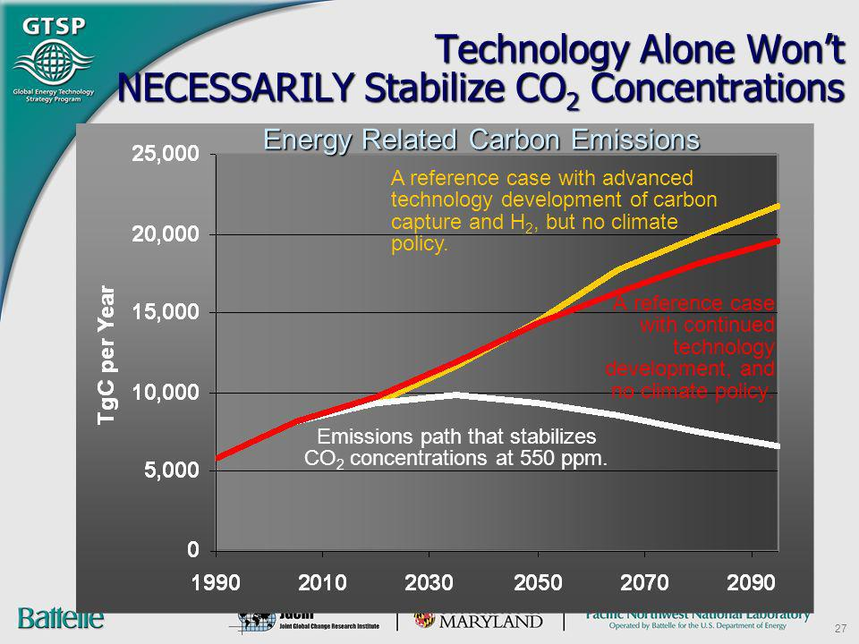 Technology Alone Won't NECESSARILY Stabilize CO2 Concentrations