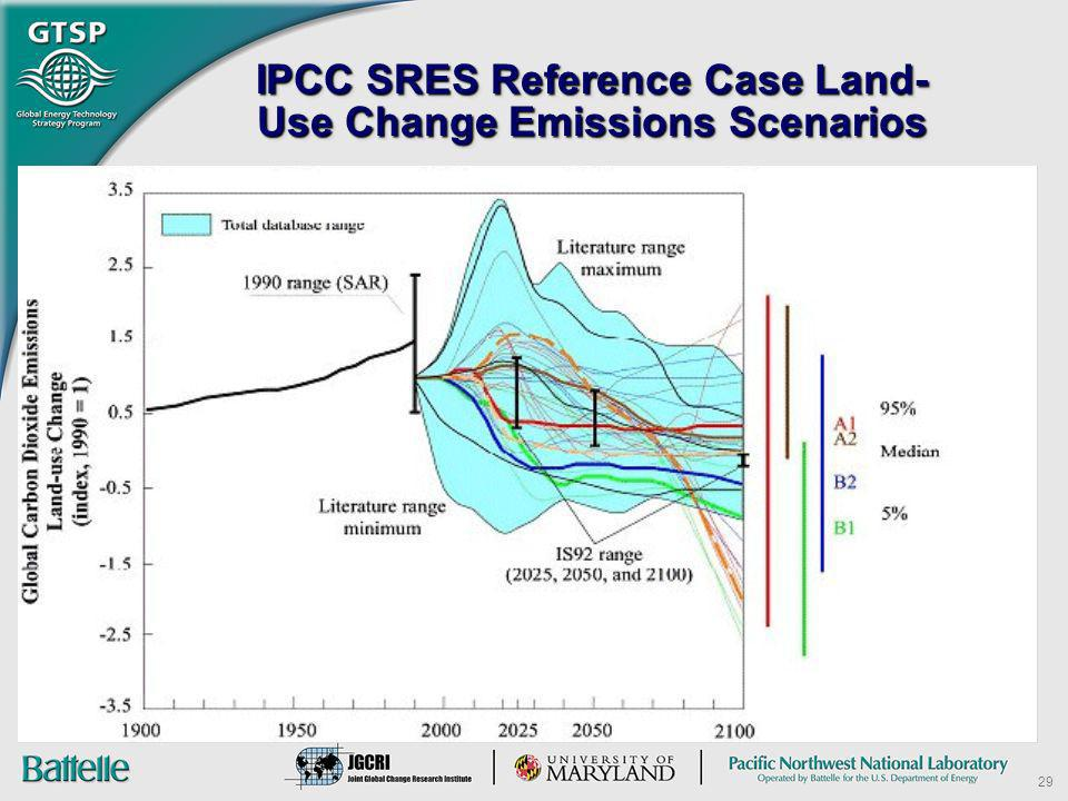 IPCC SRES Reference Case Land-Use Change Emissions Scenarios