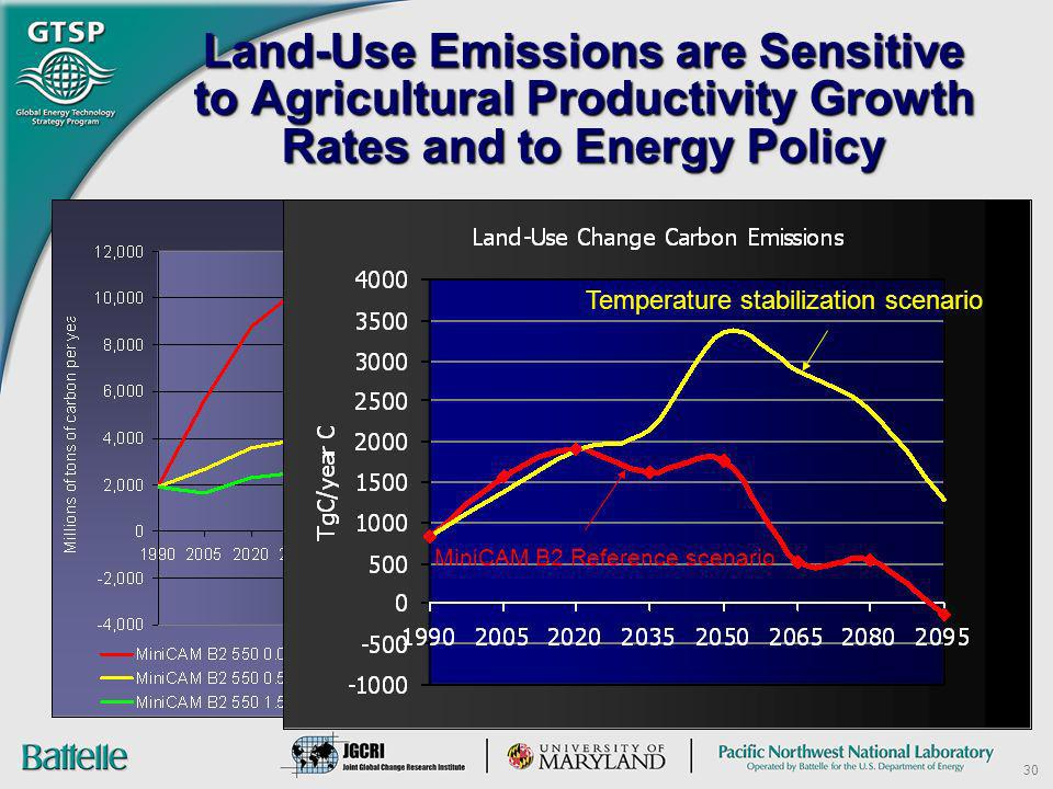 Land-Use Emissions are Sensitive to Agricultural Productivity Growth Rates and to Energy Policy