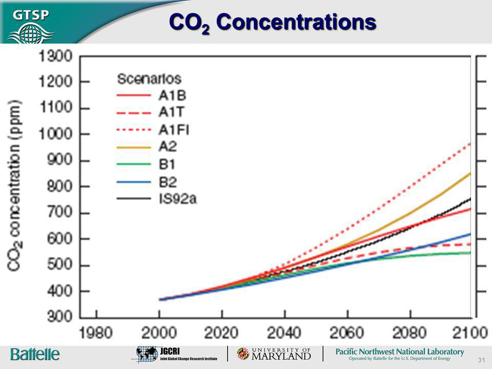 CO2 Concentrations 31