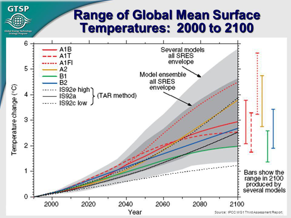 Range of Global Mean Surface Temperatures: 2000 to 2100