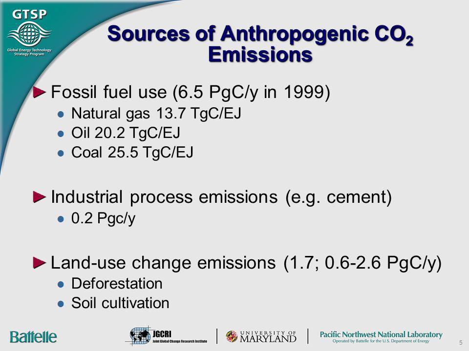 Sources of Anthropogenic CO2 Emissions