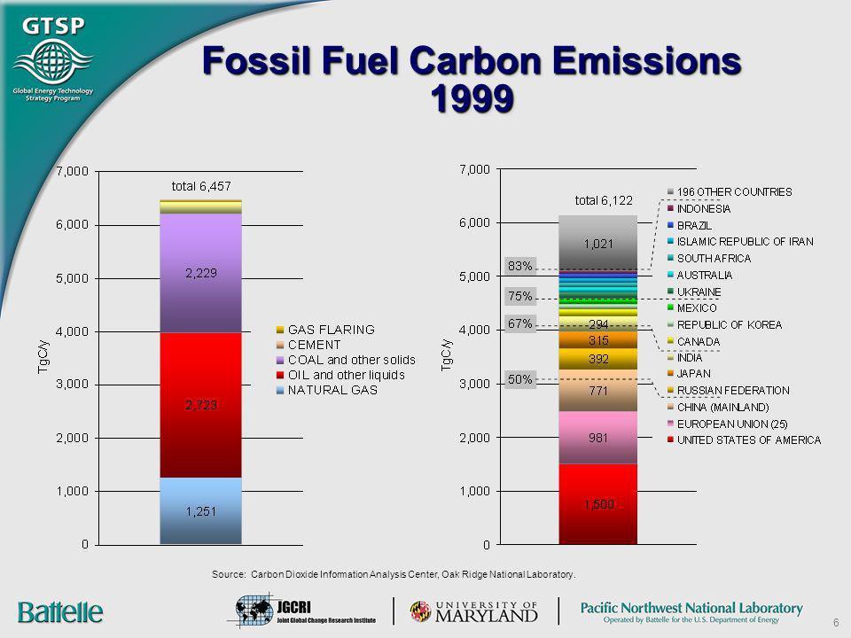 Fossil Fuel Carbon Emissions 1999