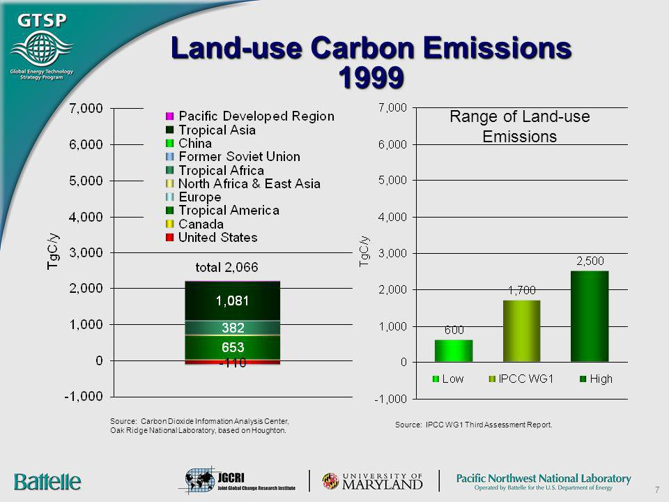 Land-use Carbon Emissions 1999