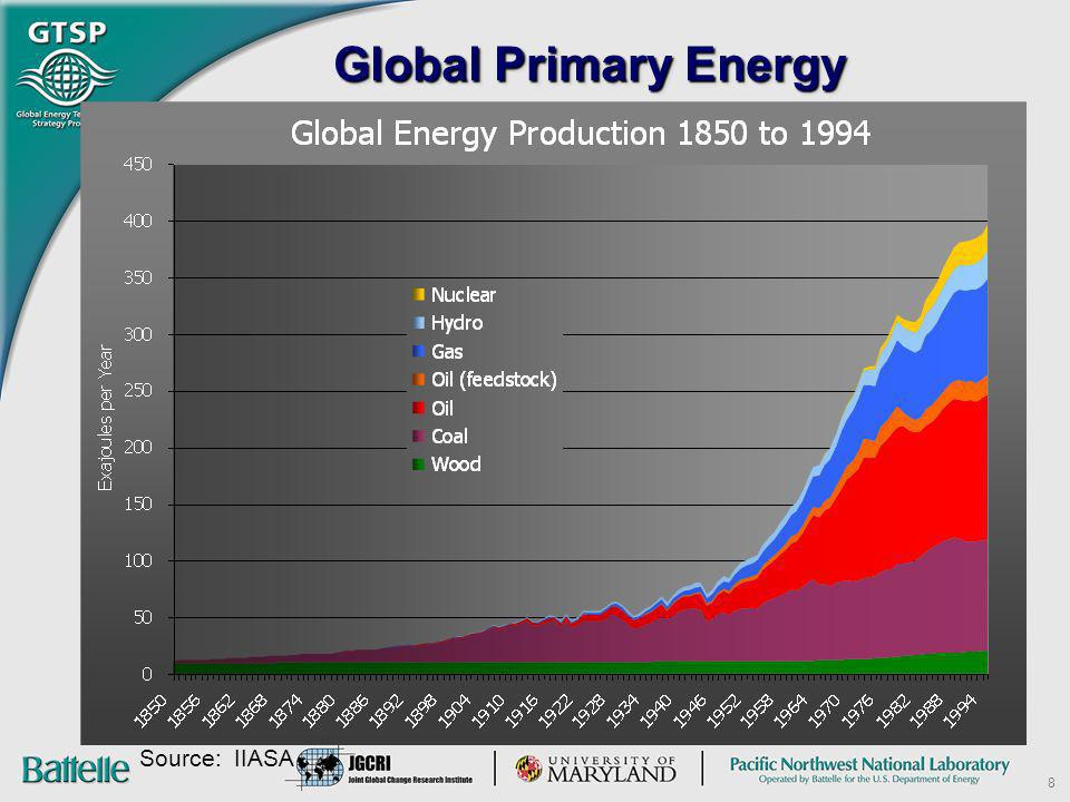 Global Primary Energy Source: IIASA 8