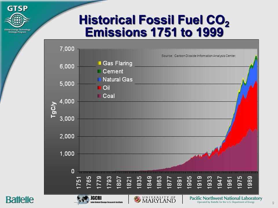 Historical Fossil Fuel CO2 Emissions 1751 to 1999