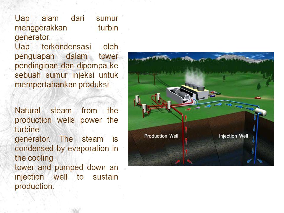 Uap alam dari sumur menggerakkan turbin generator.