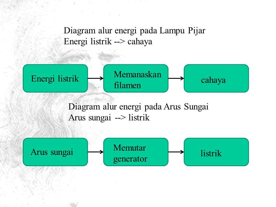 Diagram alur energi pada Lampu Pijar