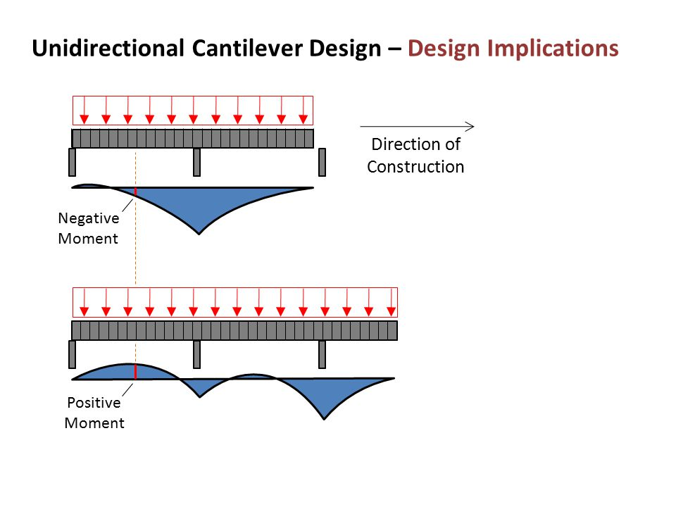 Unidirectional Cantilever Design – Design Implications