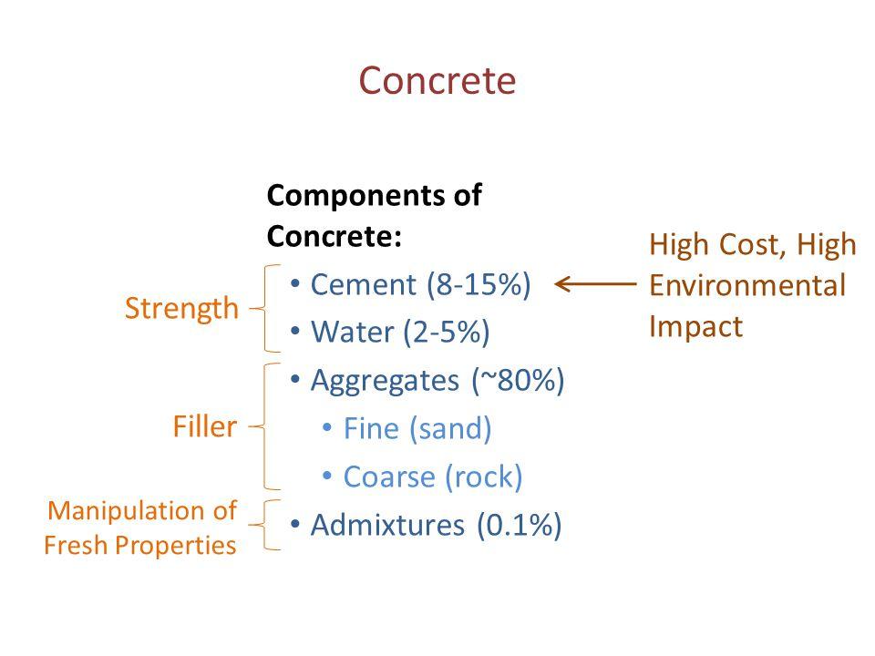Concrete Components of Concrete: Cement (8-15%)