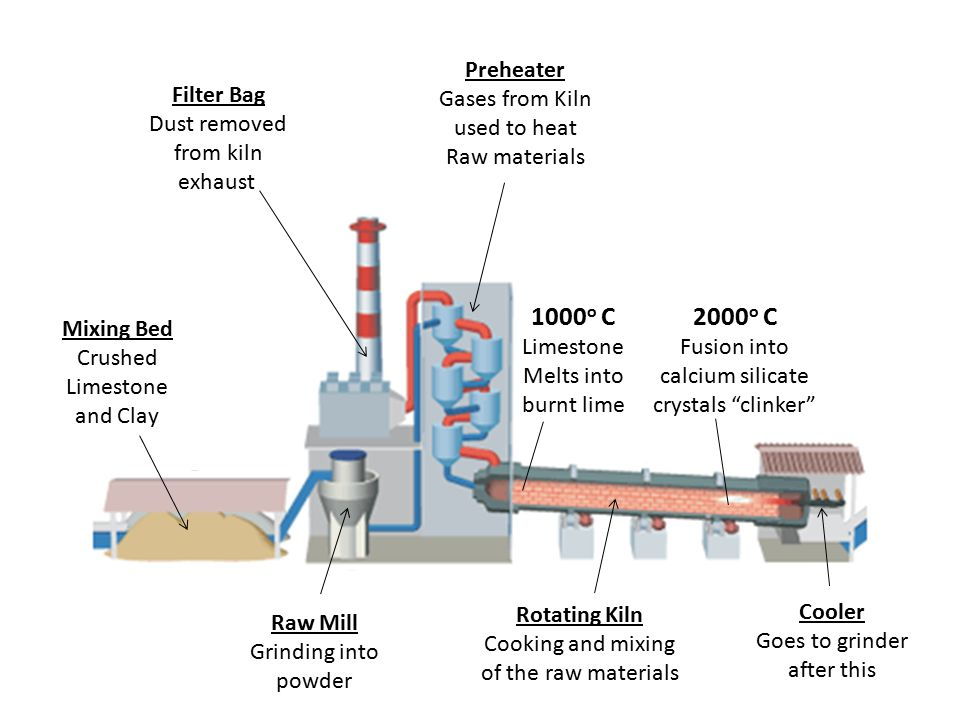 1000o C 2000o C Preheater Gases from Kiln used to heat Raw materials