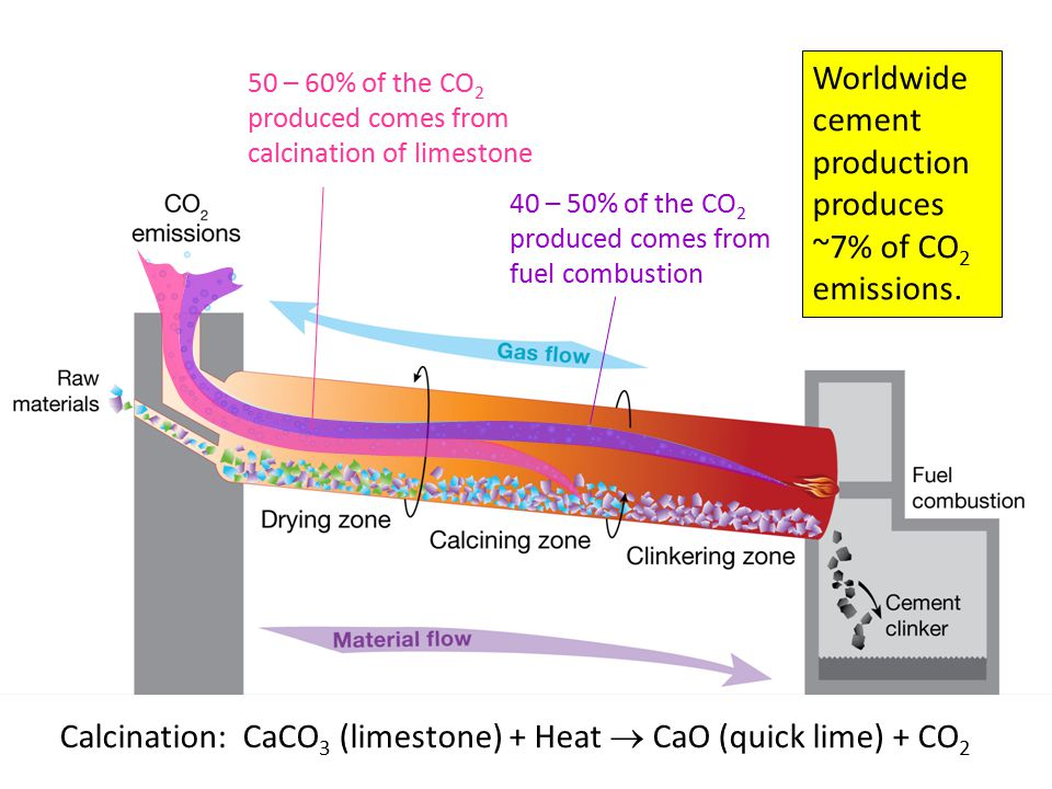 Worldwide cement production produces ~7% of CO2 emissions.