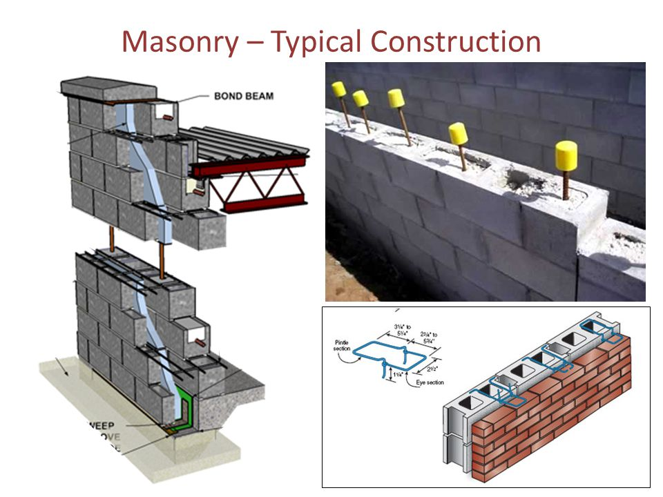 Masonry – Typical Construction
