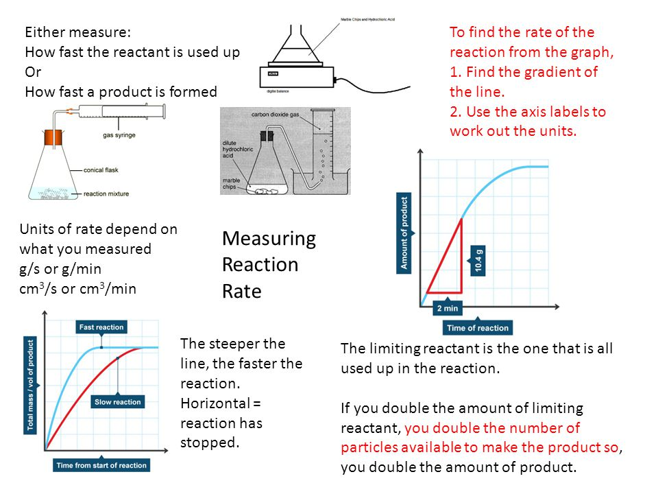 Measuring Reaction Rate