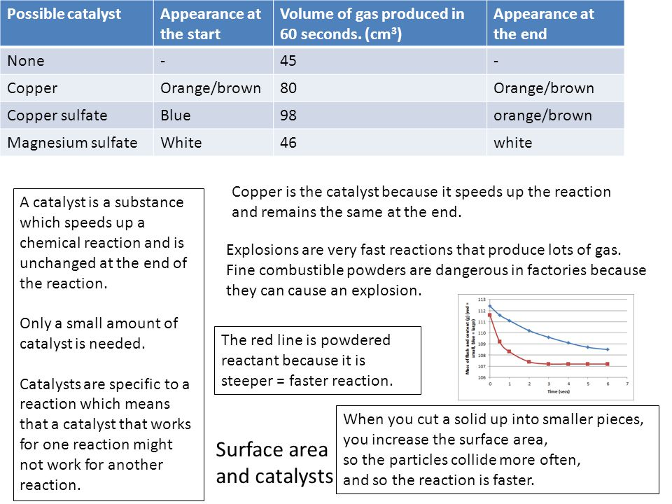 Surface area and catalysts