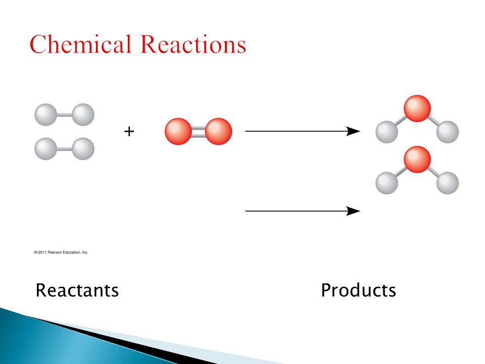 Chemical Reactions Reactants Products