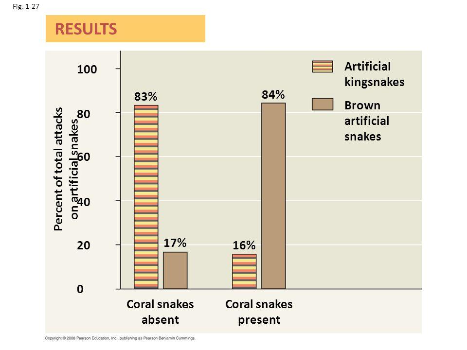 Percent of total attacks