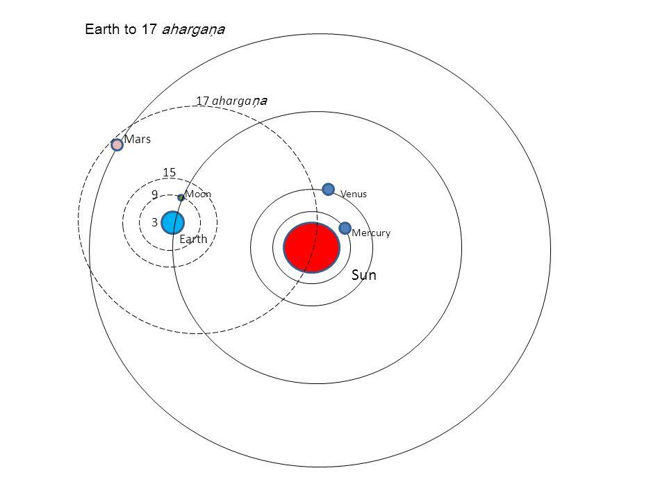 Sun Earth to 17 ahargaņa 17 ahargaņa Mars 15 9 3 Earth Moon Mercury