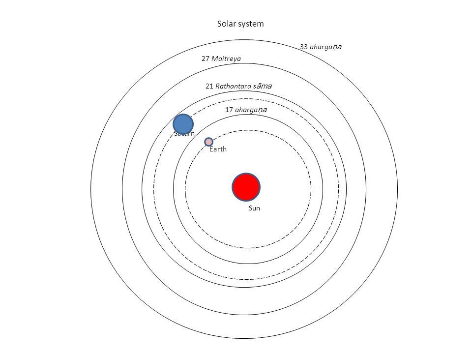 Solar system 33 ahargaņa 27 Maitreya 21 Rathantara sāma 17 ahargaņa