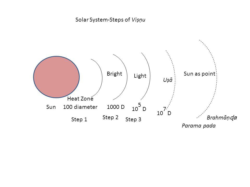 Solar System-Steps of Vișņu