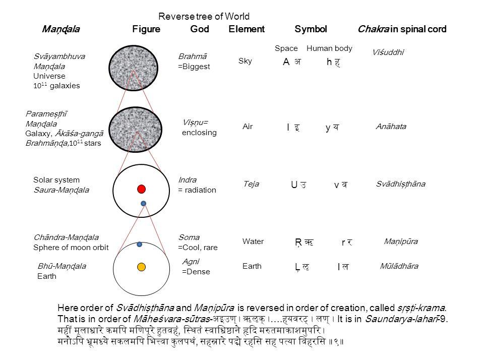 Maņɖala Figure God Element Symbol Chakra in spinal cord