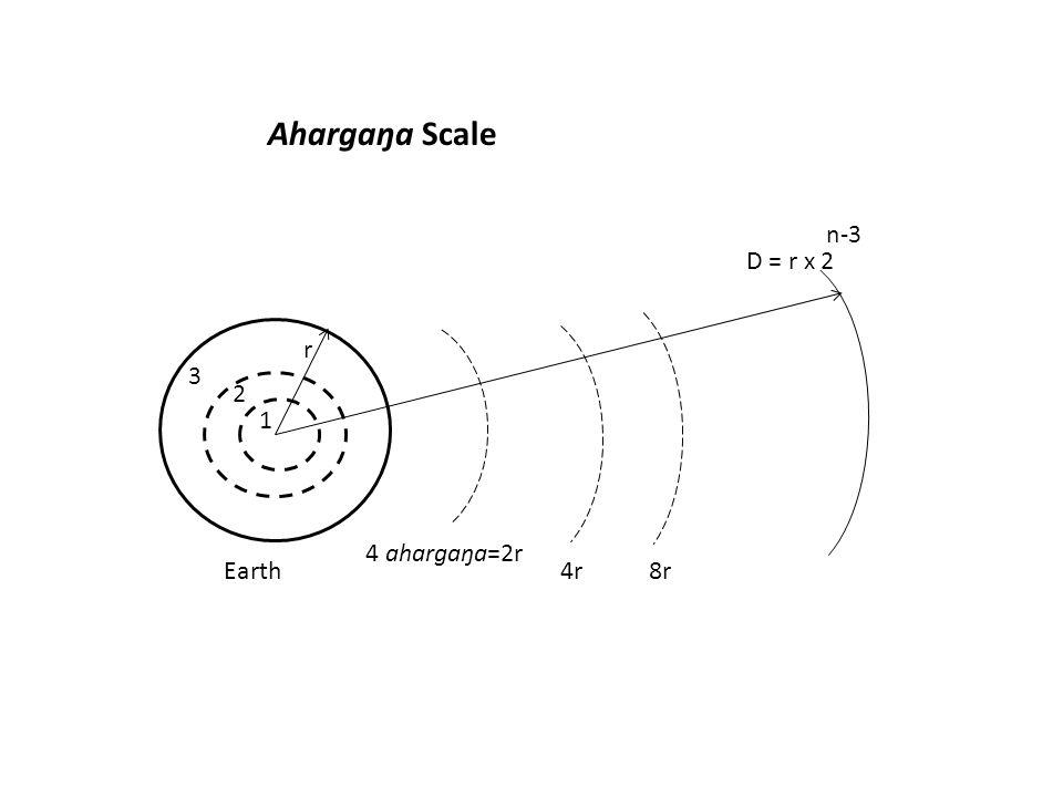 D = r x 2 n-3 r 2 1 Earth 3 4 ahargaŋa=2r 4r 8r Ahargaŋa Scale