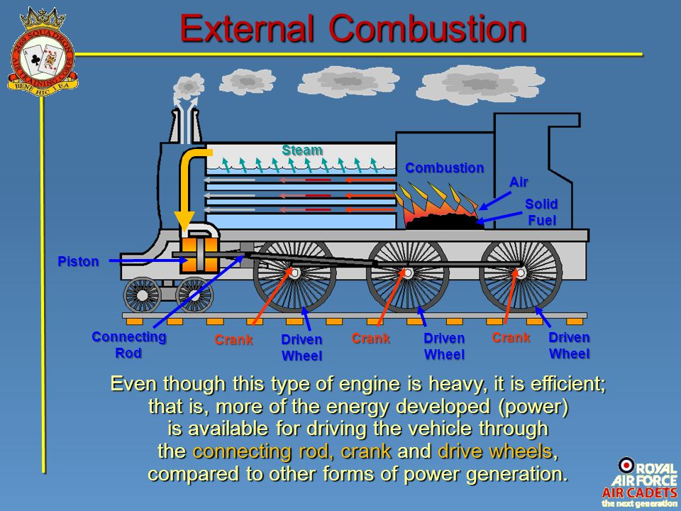 External Combustion Steam. Combustion. Air. Solid Fuel. Piston. Connecting Rod. Crank. Driven Wheel.