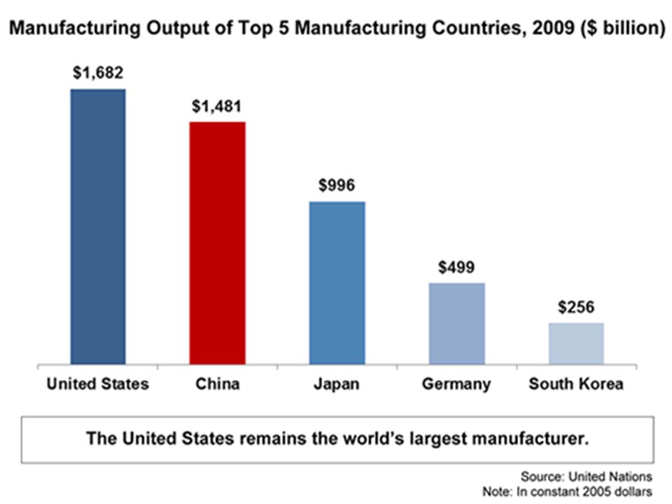 Effects of the War of U.S. Manufacturing Grew - We start to become a world power