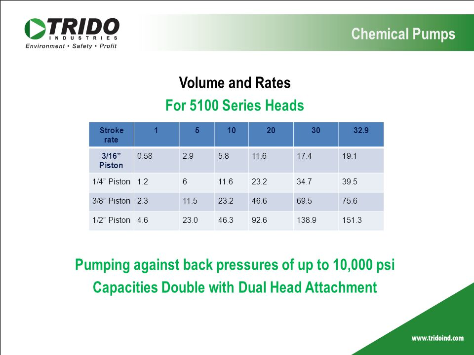 Pumping against back pressures of up to 10,000 psi