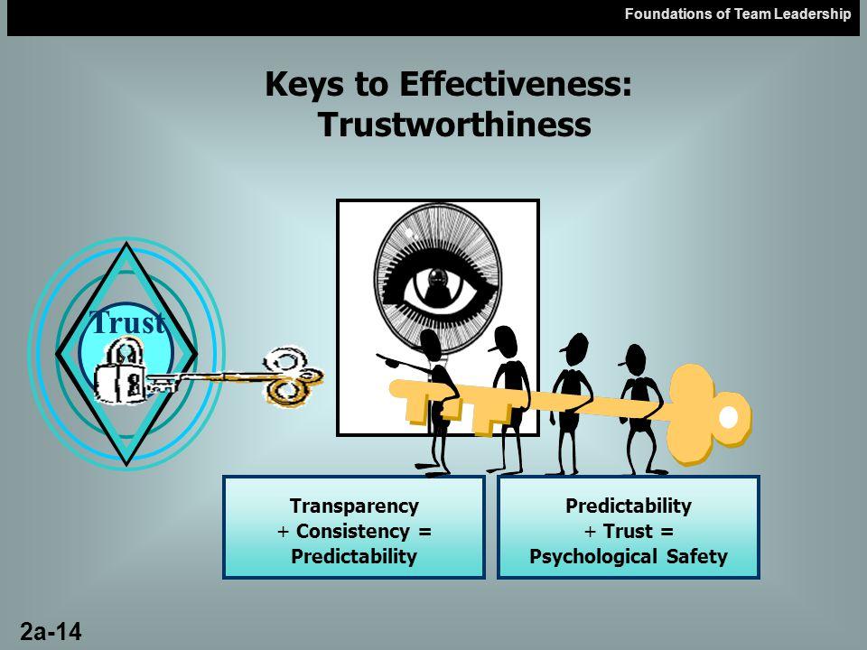 Keys to Effectiveness: Trustworthiness