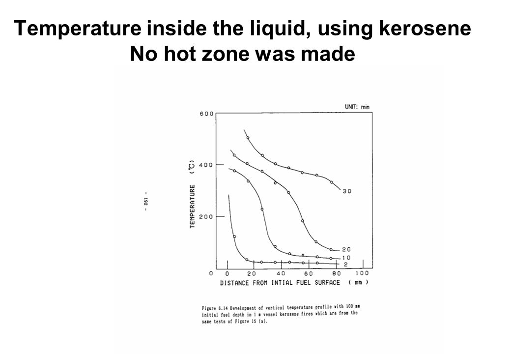 Temperature inside the liquid, using kerosene No hot zone was made