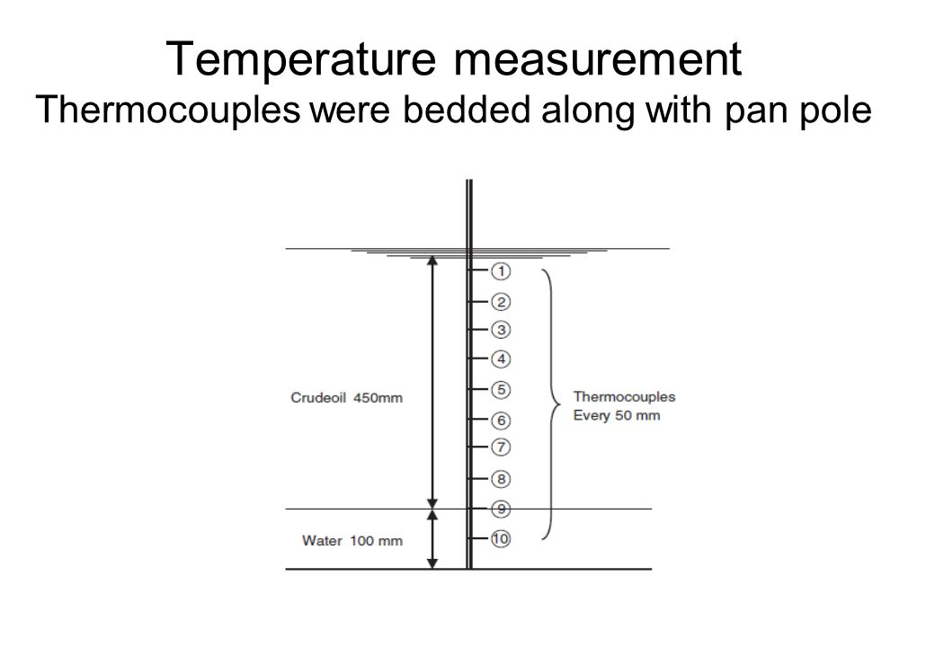 Temperature measurement Thermocouples were bedded along with pan pole