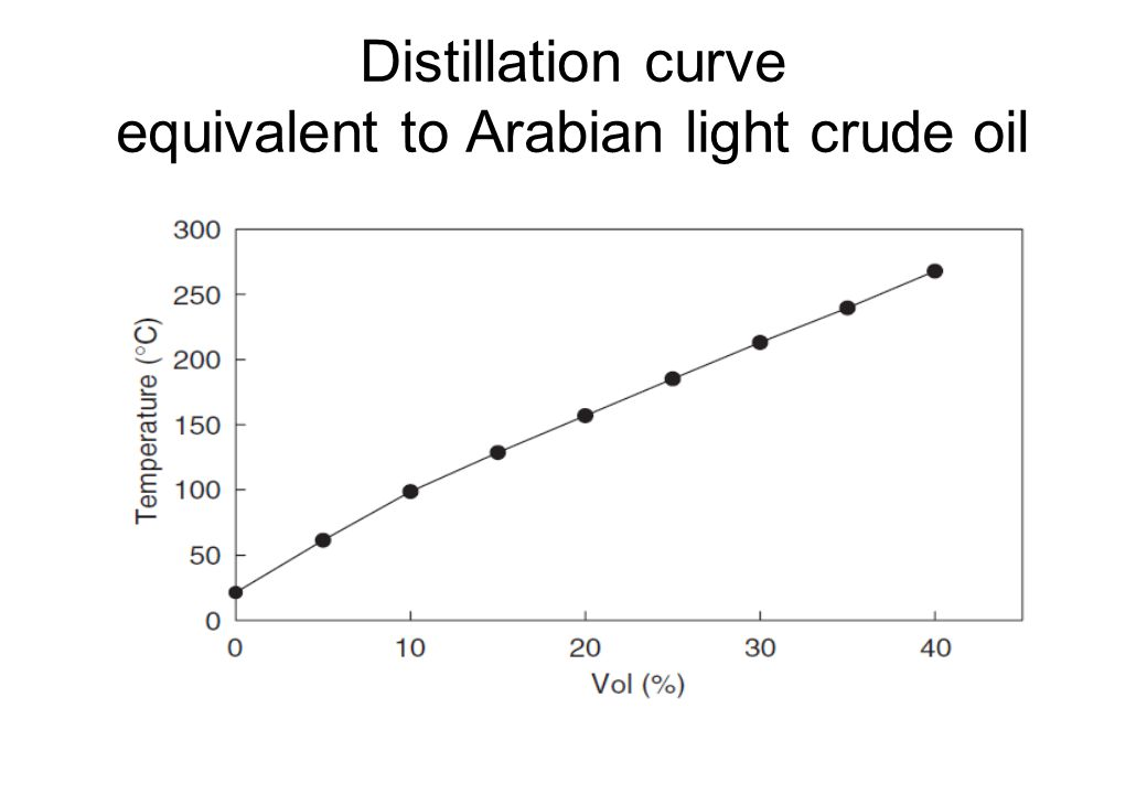 Distillation curve equivalent to Arabian light crude oil