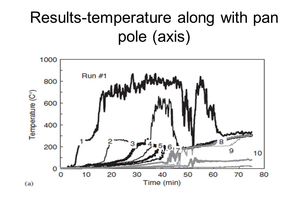 Results-temperature along with pan pole (axis)