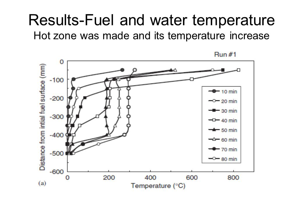 Results-Fuel and water temperature Hot zone was made and its temperature increase