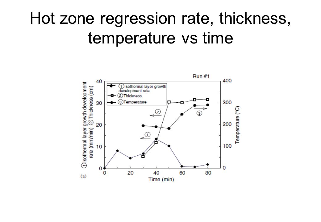 Hot zone regression rate, thickness, temperature vs time