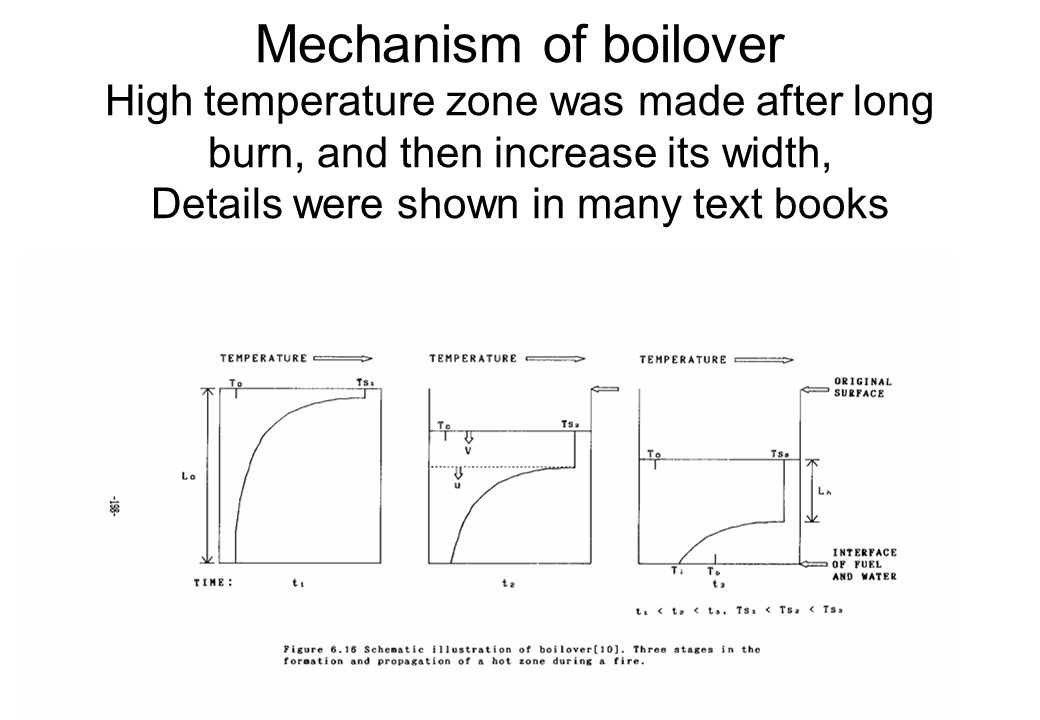 Mechanism of boilover High temperature zone was made after long burn, and then increase its width, Details were shown in many text books