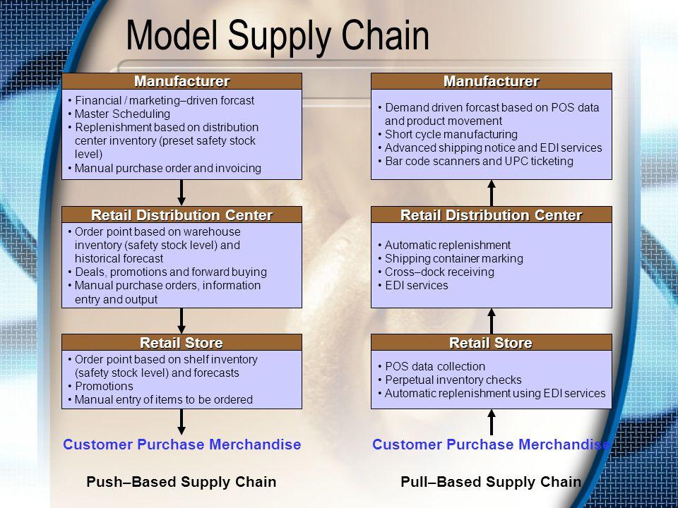 Model Supply Chain Manufacturer Manufacturer