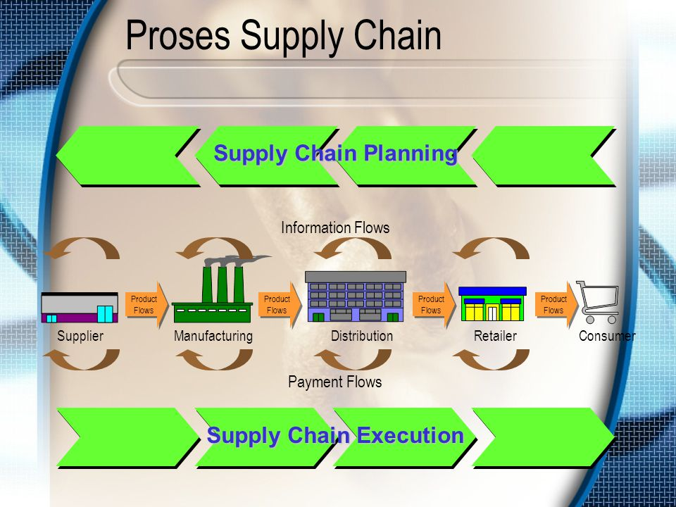 Supply Chain Execution