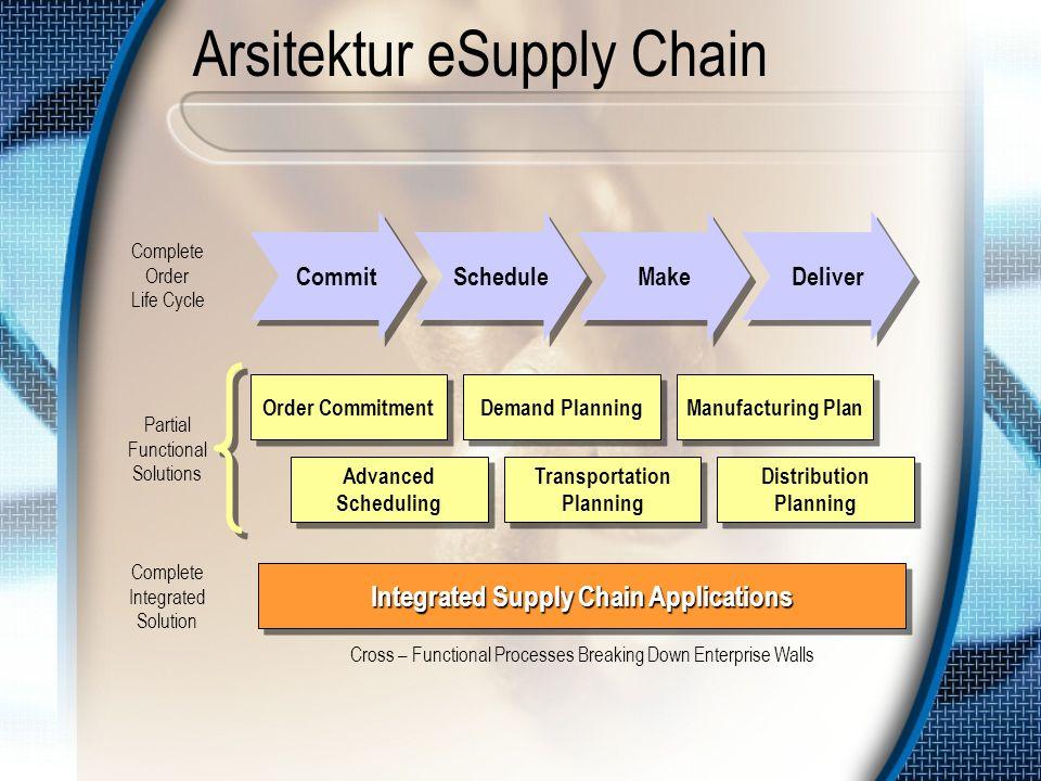 Arsitektur eSupply Chain