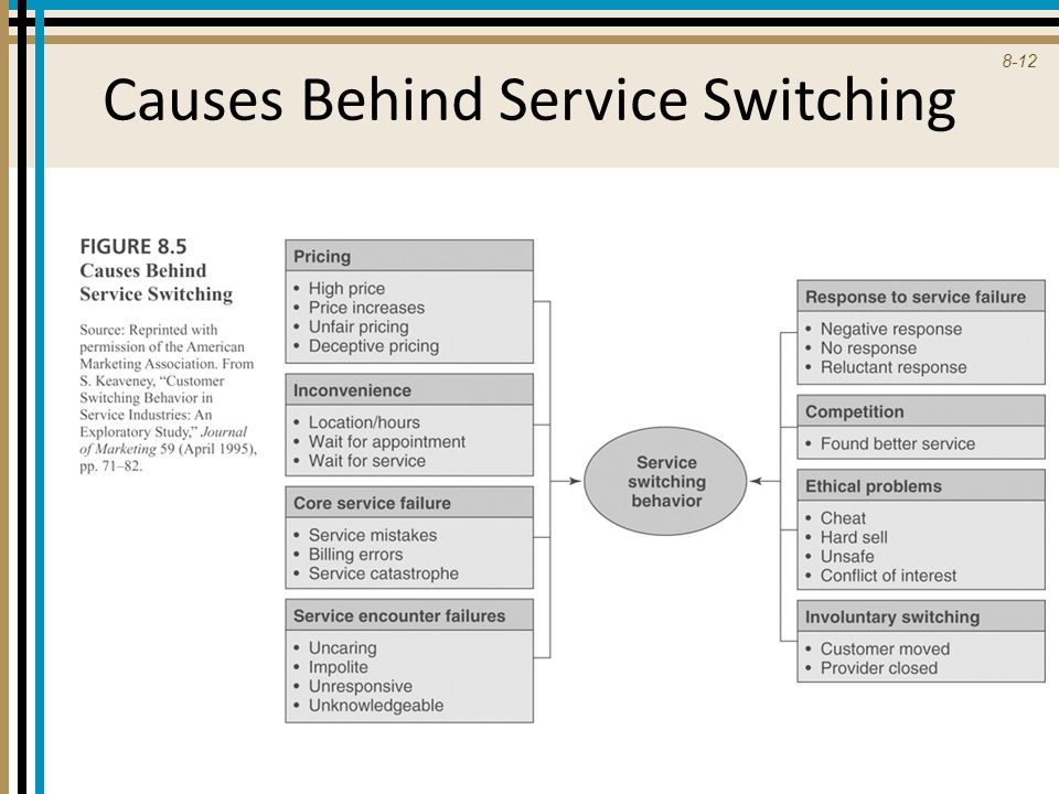 Causes Behind Service Switching
