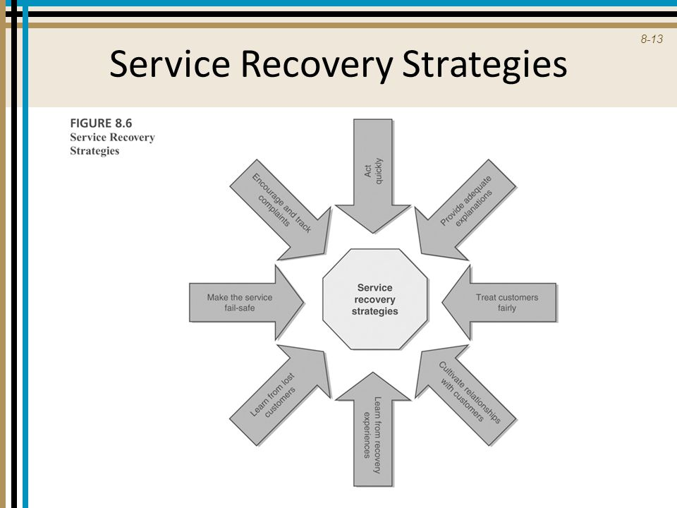 Service Recovery Strategies
