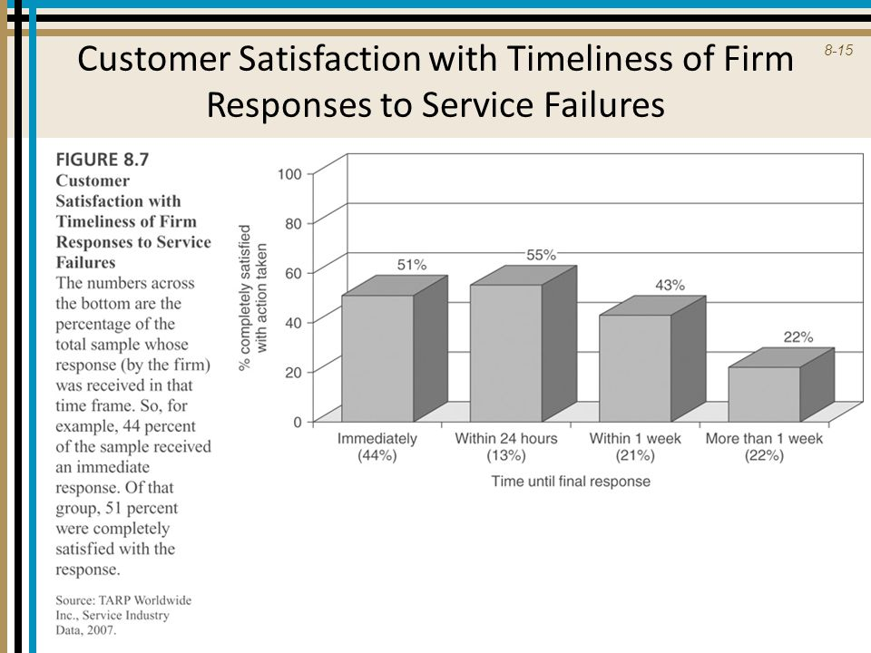 Customer Satisfaction with Timeliness of Firm Responses to Service Failures