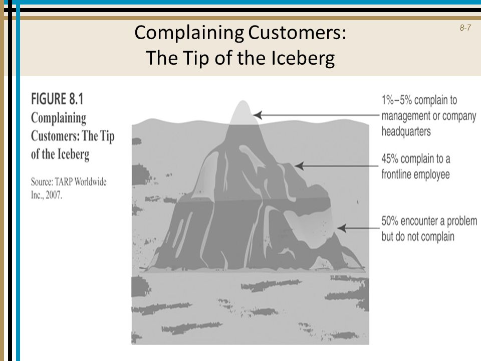 Complaining Customers: The Tip of the Iceberg