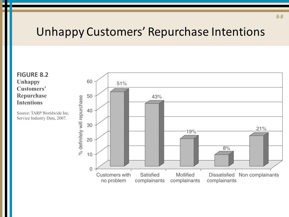 Unhappy Customers' Repurchase Intentions