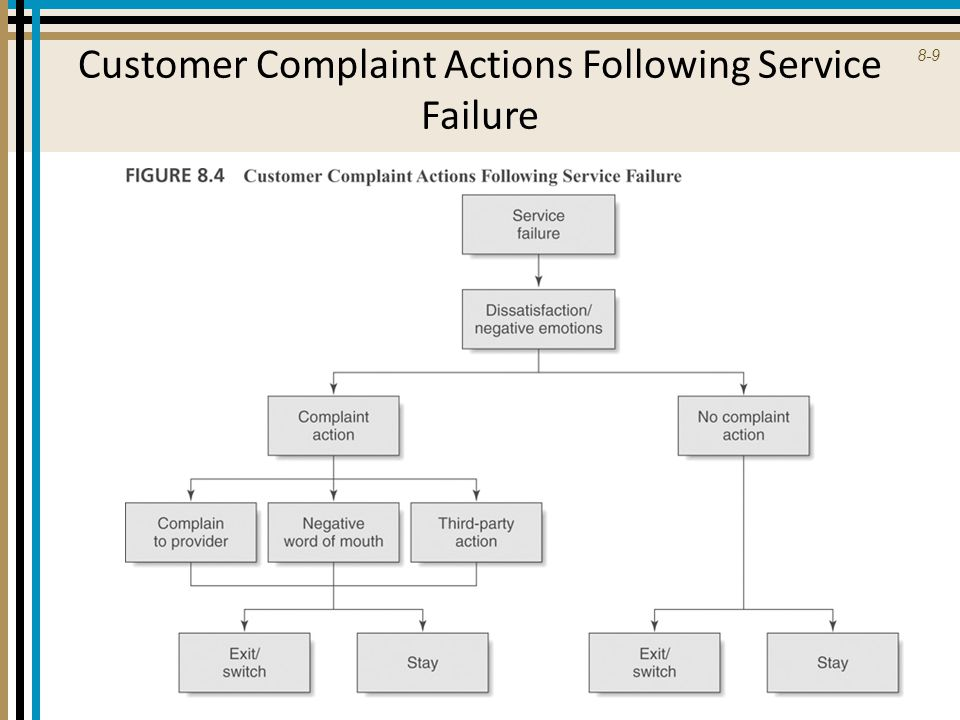 Customer Complaint Actions Following Service Failure