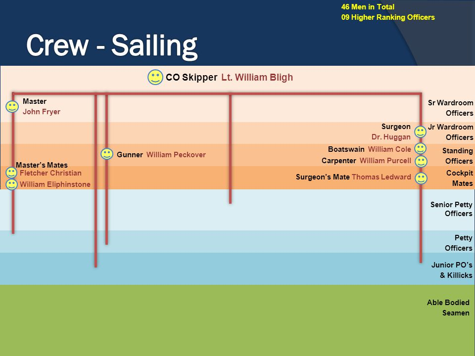 Crew - Sailing CO Skipper Lt. William Bligh 46 Men in Total