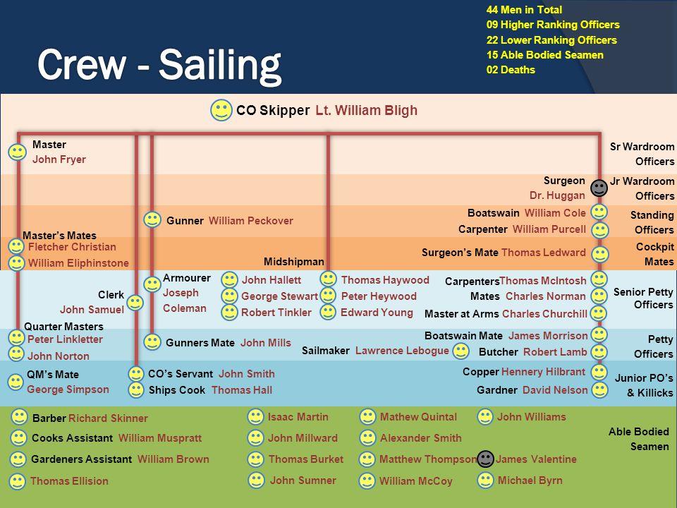 Crew - Sailing CO Skipper Lt. William Bligh 44 Men in Total