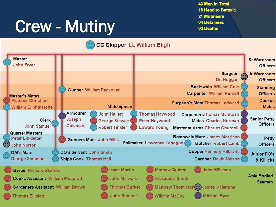 Crew - Mutiny CO Skipper Lt. William Bligh 43 Men in Total